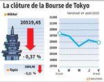 Tokyo : La Bourse de Tokyo finit en baisse sur des prises de bénéfice