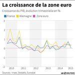 Marché : Le PIB de la zone euro progresse de 0,3% au 2e trimestre