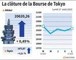 Tokyo : La Bourse de Tokyo finit en hausse après les chiffres du PIB