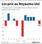 Marché : L'inflation sur un an en Grande-Bretagne remonte en juillet