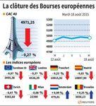 Europe : Les Bourses européennes finissent en légère baisse