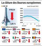 Europe : Les Bourses européennes clôturent encore en net repli