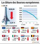 Europe : Les Bourses européennes terminent en très nette baisse
