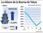 Tokyo : La Bourse de Tokyo finit en hausse de 3,2%