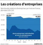 Marché : Légère baisse des créations d'entreprises en juillet