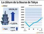 Marché : La Bourse de Tokyo finit en nette hausse