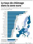 Marché : Le chômage dans la zone euro au plus bas depuis trois ans