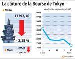 Tokyo : La Bourse de Tokyo finit en baisse de 2,15%