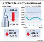 Wall Street : Wall Street rechute, l'emploi US maintient le flou