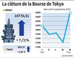 Tokyo : La Bourse de Tokyo a vécu sa plus forte séance depuis 2008
