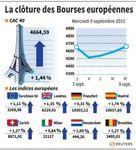 Europe : Troisième séance consécutive de hausse des Bourses européennes
