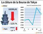 Tokyo : La Bourse de Tokyo finit en baisse de 2,51%