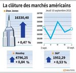 Wall Street : Le Dow Jones gagne 0,47%, le Nasdaq prend 0,84%