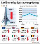 Europe : Les marchés européens finissent en baisse, pas sur la semaine