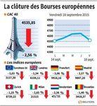 Europe : Les Bourses européennes terminent en nette baisse avec la Fed