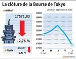 Tokyo : La Bourse de Tokyo finit en net repli après 3 jours de fermeture
