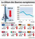 Europe : Les Bourses européennes terminent en nette baisse