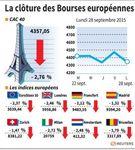 Europe : Les marchés européens clôturent en nette baisse