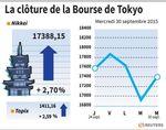 Tokyo : La Bourse de Tokyo finit en nette hausse