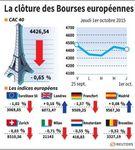 Europe : Les Bourses européennes terminent finalement en baisse