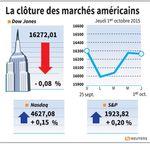 Wall Street : Wall Street finit indécise à la veille des chiffres de l'emploi