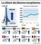 Europe : Les Bourses européennes clôturent en hausse une séance volatile