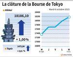 Tokyo : La Bourse de Tokyo finit en hausse de 1,00%