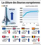 Europe : Les Bourses européennes terminent sans grand changement