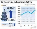 Tokyo : La Bourse de Tokyo finit en hausse de 1,64%