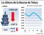 Tokyo : La Bourse de Tokyo finit en baisse de 1,89%
