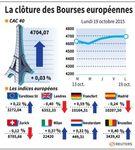 Europe : Les Bourses européennes finissent en ordre dispersé