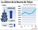 Tokyo : La Bourse de Tokyo finit en hausse de 1,91%