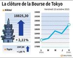 Tokyo : La Bourse de Tokyo finit en hausse de 2,11%
