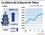 Tokyo : La Bourse de Tokyo finit en hausse de 0,65%