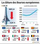 Europe : Repli des Bourses européennes après quatre séances de hausse