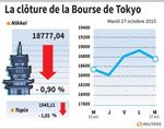 Tokyo : La Bourse de Tokyo finit en baisse