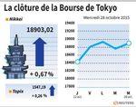 Tokyo : La Bourse de Tokyo finit en hausse de 0,67%