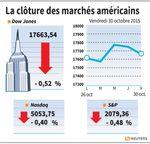 Wall Street : Le Dow Jones perd 0,52%, le Nasdaq cède 0,4%