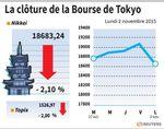 Tokyo : La Bourse de Tokyo finit en baisse de 2,10%