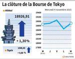 Tokyo : La Bourse de Tokyo finit en hausse de 1,3%