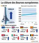 Europe : Les marchés européens réduisent leurs gains en clôture