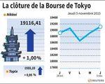 Tokyo : La Bourse de Tokyo finit en hausse de 1% avec Janet Yellen