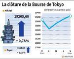 Tokyo : La Bourse de Tokyo finit en hausse de 0,78%