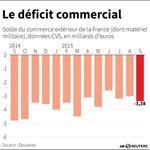 Le déficit commercial se creuse en septembre