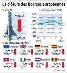 Europe : Les Bourses européennes finissent nettement dans le rouge