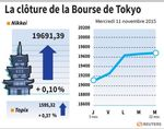 Tokyo : La Bourse de Tokyo finit en hausse de 0,1%