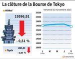 Tokyo : La Bourse de Tokyo finit en baisse 0,51%