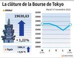 Tokyo : La Bourse de Tokyo finit en hausse de 1,22%