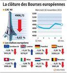 Europe : Les Bourses européennes terminent en repli, sauf Londres