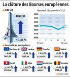 Europe : Les Bourses européennes finissent en net rebond